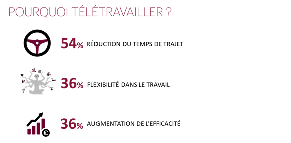 statistique-motivation-salaries-teletravail